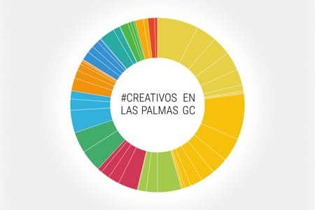 Creativos en Las Palmas de Gran Canaria